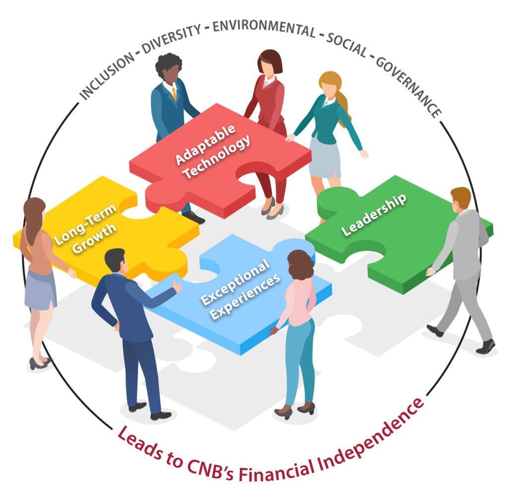 CNB Bank 1