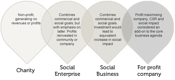 ClearlySo Social business definitions